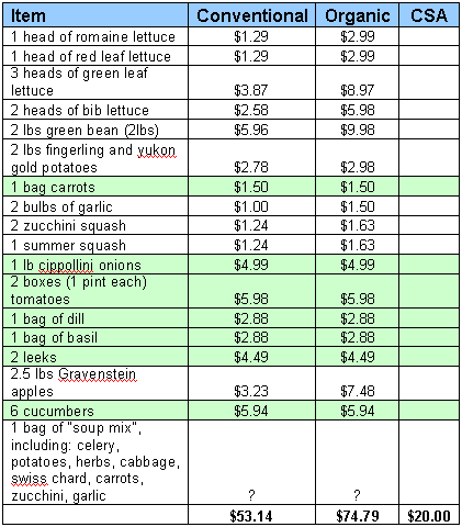 CSA savings chart